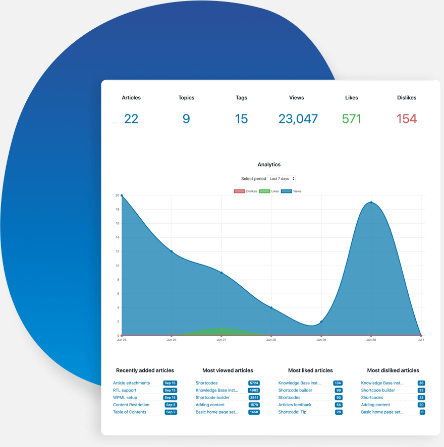 Knowledge Base Analytics Dashboard